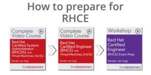 RHCE Learning Path